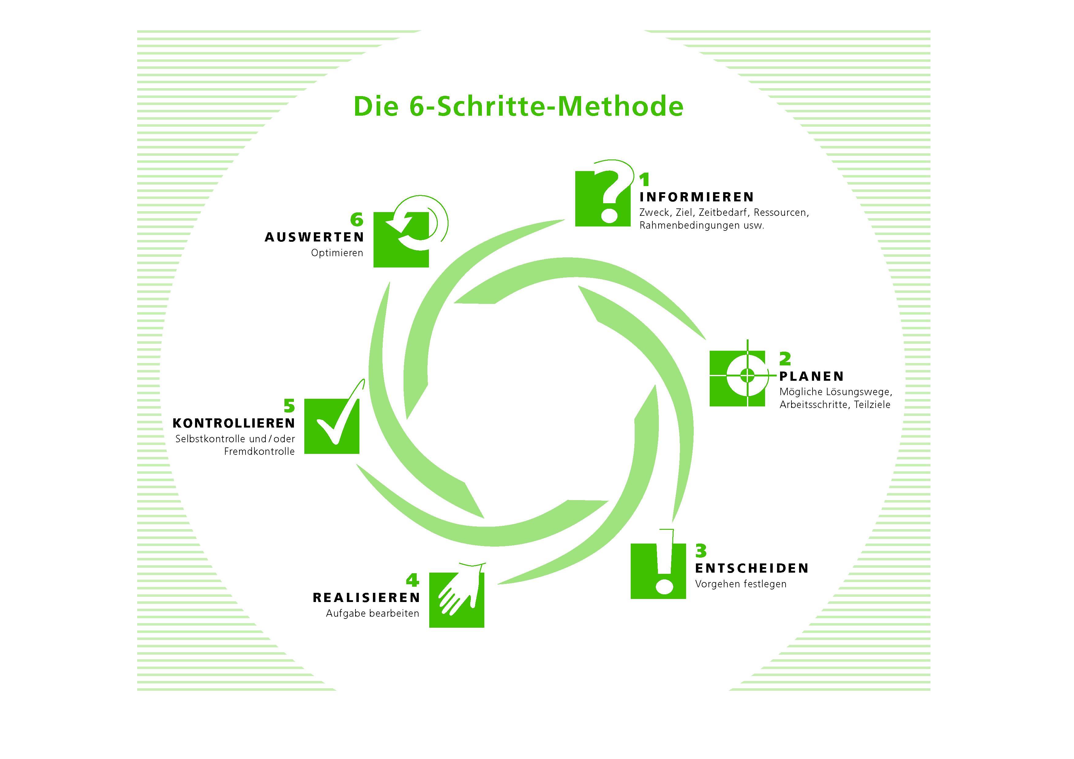 die 6 schritte methode - Qualifikationsprofil Muster